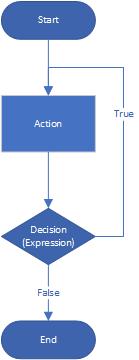 Do While Loop diagram
