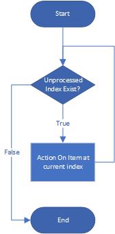 For Each Loop Diagram