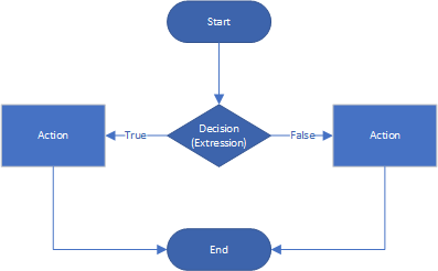 If Else statement diagram