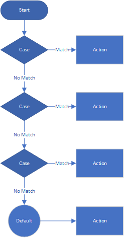 Switch statement Diagram