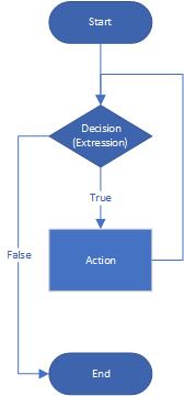 While Loop Diagram